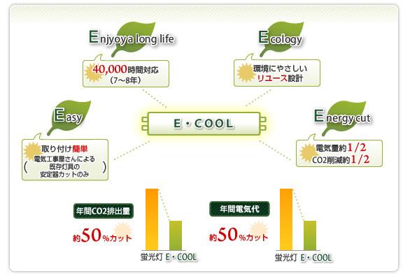E・COOLアピールポイント